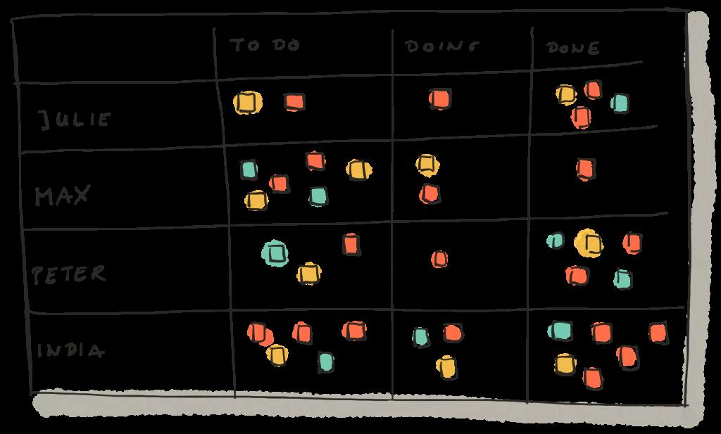 Ein typisches Kanban-Board mit Swimlanes für einzelne Mitarbeiter