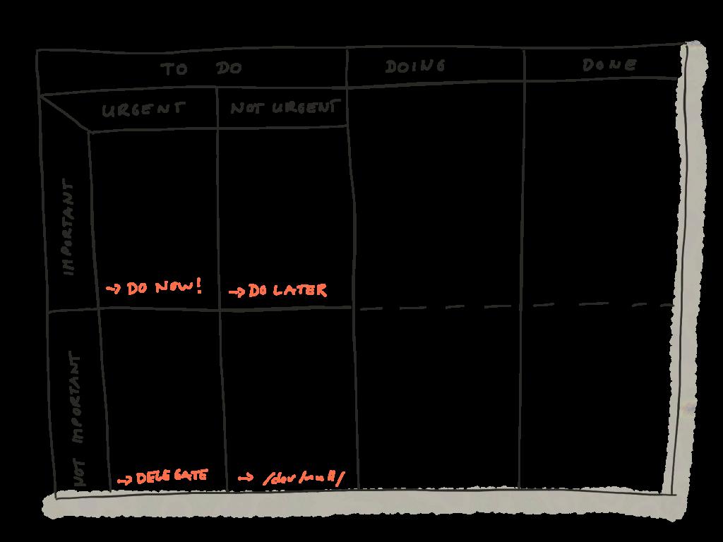 """Mein Board nach der """"GEO-Methode"""""""